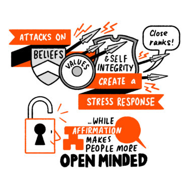 Attacks on beliefs, values and self integrity create a stress response, causing people to close ranks, while affirmation makes people more open minded