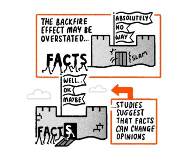 The backfire effect may be overstated, but studies suggest that facts can change opinions.