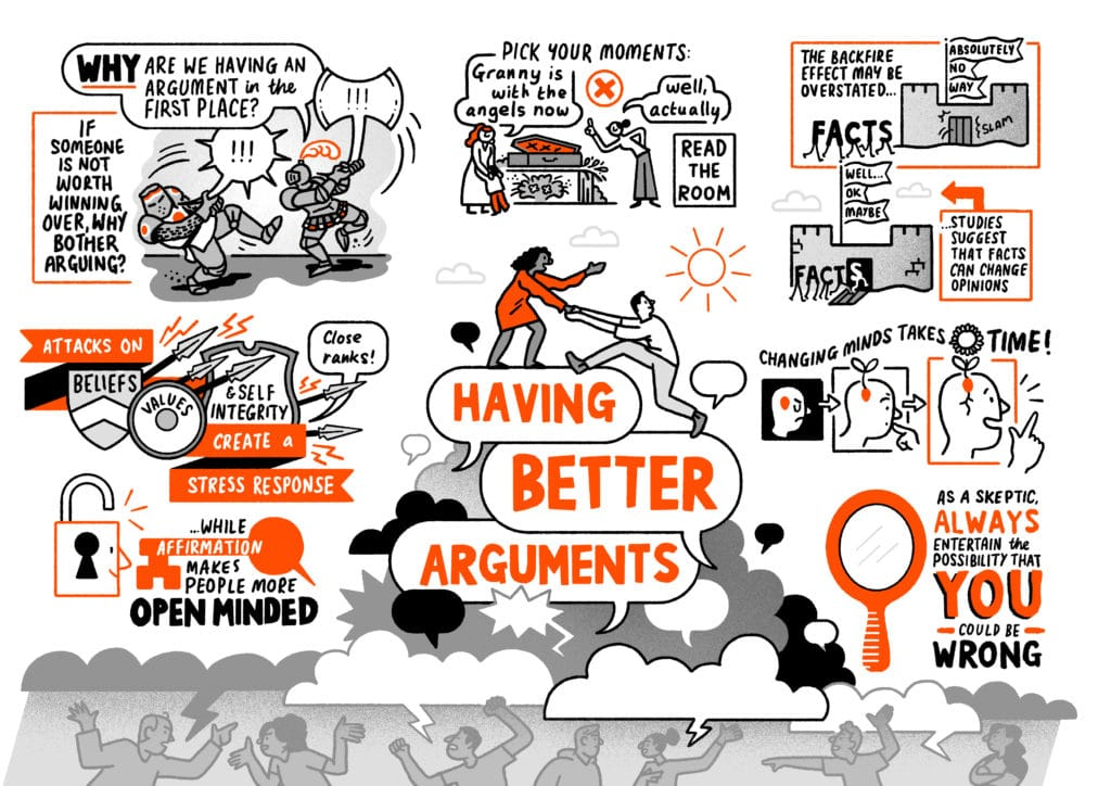 """Having Better Arguments: - Attacks on beliefs, values and self integrity create a stress response, causing people to close ranks, while affirmation makes people more open minded - Consider: If someone is not worth winning over, why bother arguing? - The backfire effect may be overstated, but studies suggest that facts can change opinions. - Pick your moments and read the room. A funeral isn't the place to disagree when a child says """"Granny is with the angels now"""" - Changing minds takes time, but a seed of an idea you've planted in someone's head can grow and lead to a change of opinion. - Self reflection is important. As a skeptic, always entertain the possibility that you could be wrong."""