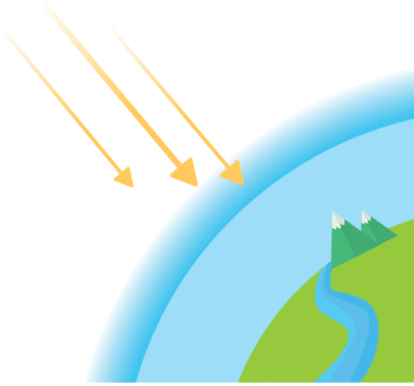 A diagram of the earth with a representation of the ozone layer. Three arrows represent the damaging radiation from the sun.