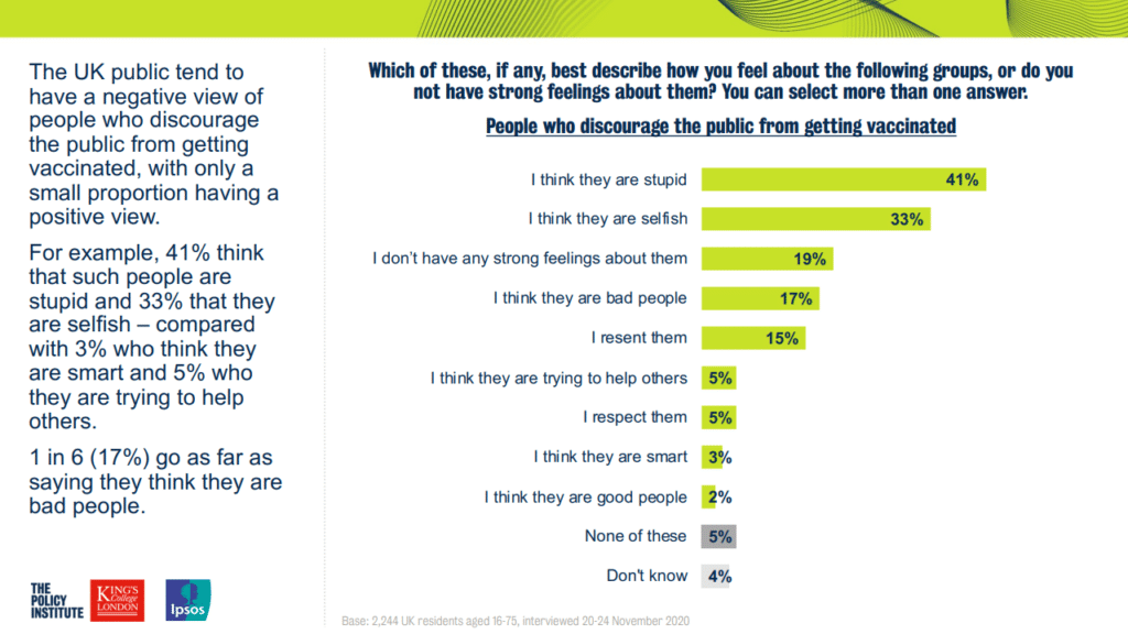 "A screenshot of the Ipsos Mori poll question about the views of people who discourage the public from getting vaccinated and the percentage responses which are described in the text. Additionally 5% answered ""none of these"" and 4% answered ""don't know"""