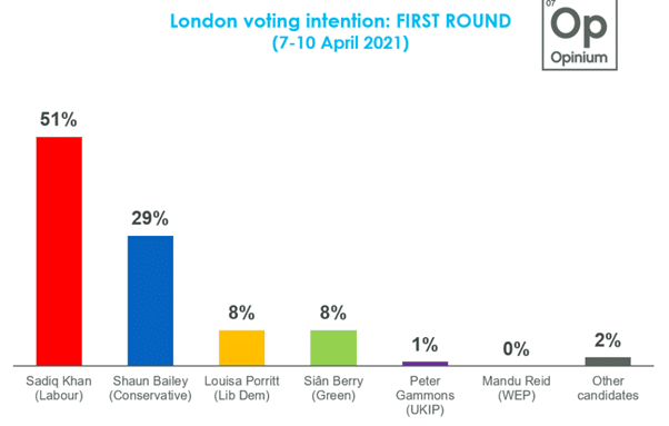 A bar chart showing the voting intentions from a poll taken by Opinium. Sadiq Khan (Labour) polls at 51%, Shaun Bailey (Conservative) at 29%, Louisa Porritt (Lib Dem) at 8%, Sian Berry (Green) at 8%, Peter Gammons (UKIP) at 1%, Mandu Reid (WEP) at 0% and other candidates combined at 2%.