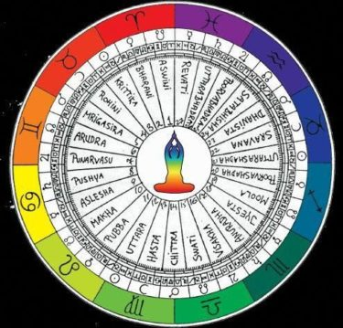A vedic astrology chart. Image from Wikimedia user Tomi Less [CC BY-SA 4.0]